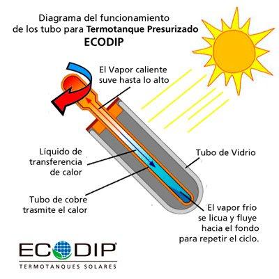 diagrama-tubos-presurizados