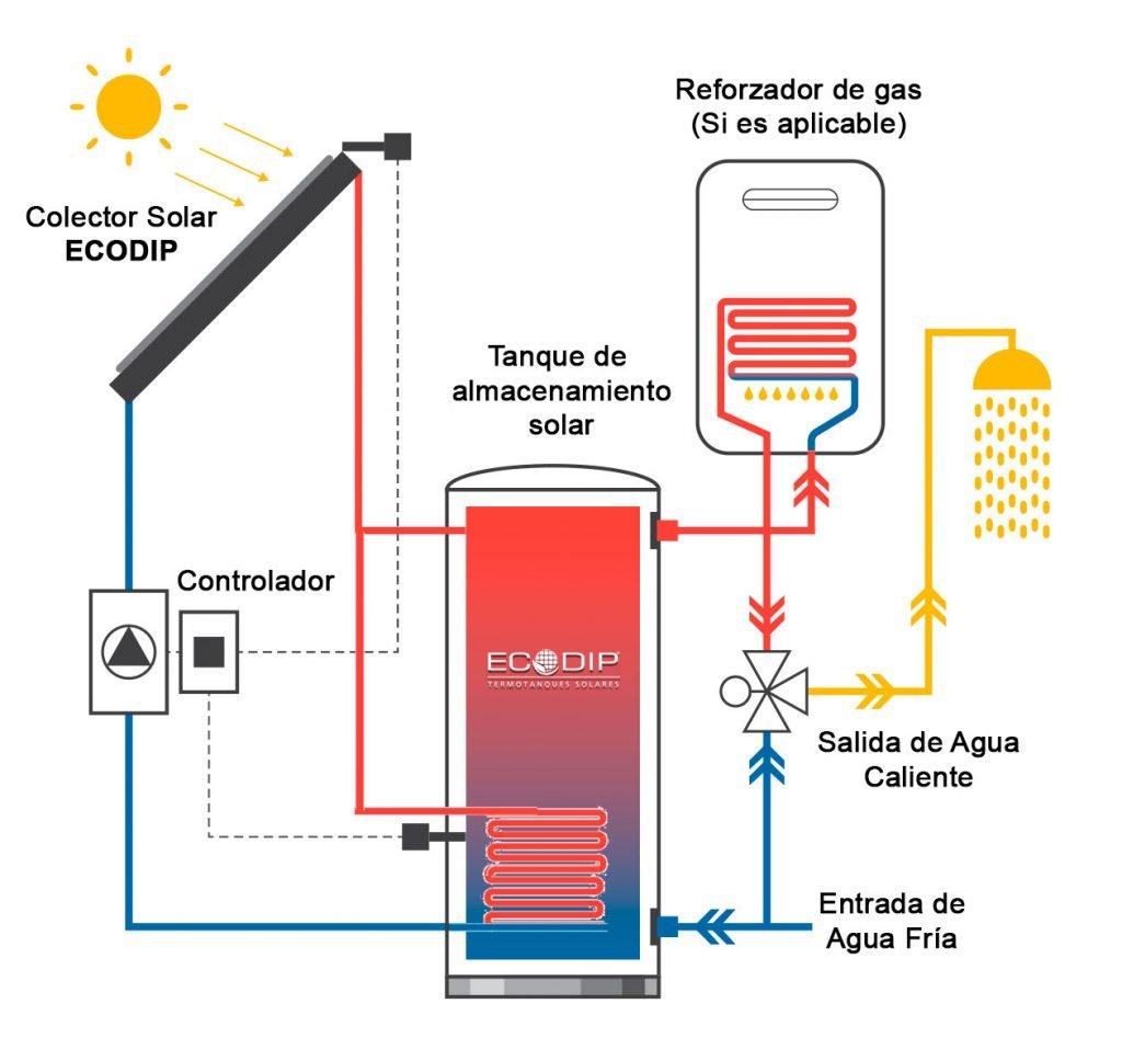 Esquema-Termotanque-Solar-Split-
