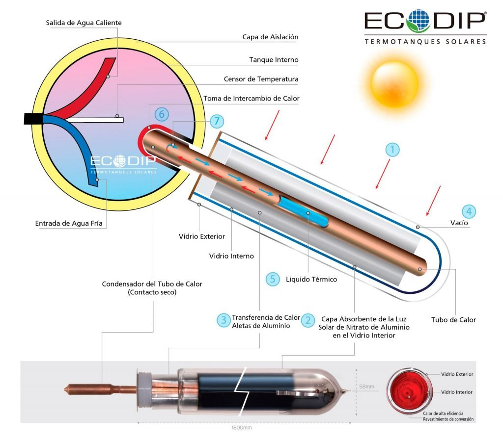 tubo de vacío presurizado para termotanque Solar Ecodip